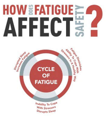 How does fatigue affect safety?  Cycle of fatigue: Disrupted sleep increases fatigue. Fatigue diminishes ability to cope with stressors in a healthy way. Inability to cope with stressors disrupts sleep.