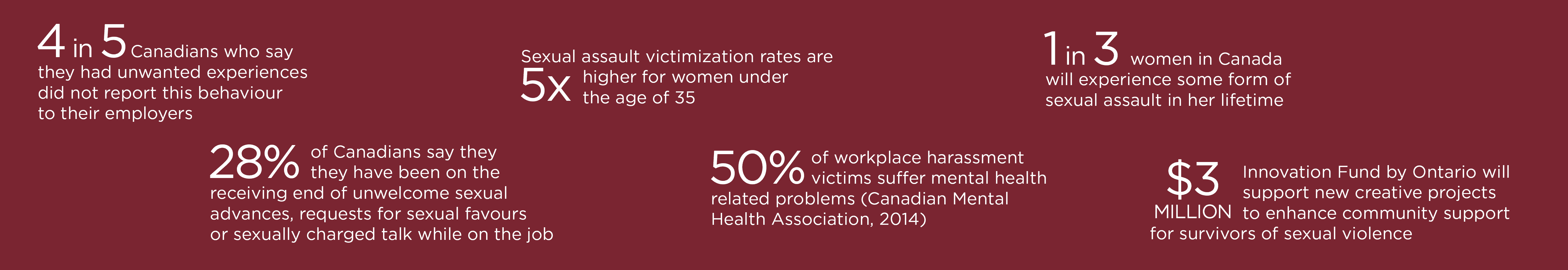 4 in 5 Canadians who say they had unwanted experiences did not report this behaviour to their employers.   28% of Canadians say they have been on the receiving end of unwelcome sexual advances, requests for sexual favours or sexually charged talk while on the job.  Sexual assault victimization rates are 5 times higher for women under the age of 35.  50% of workplace harassment victims suffer mental health related problems.  1 in 3 women in Canada will experience some form of sexual assault in her lifetime.  $3 million from Innovation Fund by Ontario will support new creative projects to enhance community support for survivors of sexual violence.