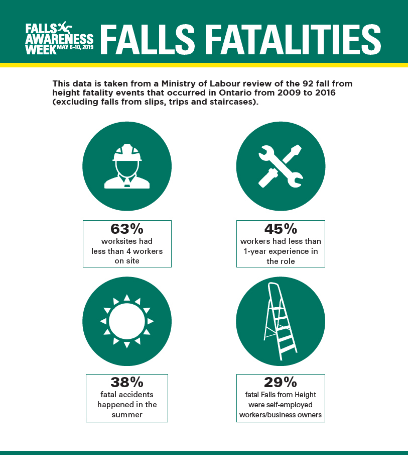 This data is taken from a Ministry of Labour review of the 92 fall from height fatality events that ocurred in Ontario from 2009 to 2016 (excluding falls from slips, trips and staircases).  63% of worksites had less than 4 workers on site.  45% of workers had less than 1 year experience in the role.  38% of fatal accidents happened in the summer.  29% of fatal falls from heights were self-employed workers or business owners.