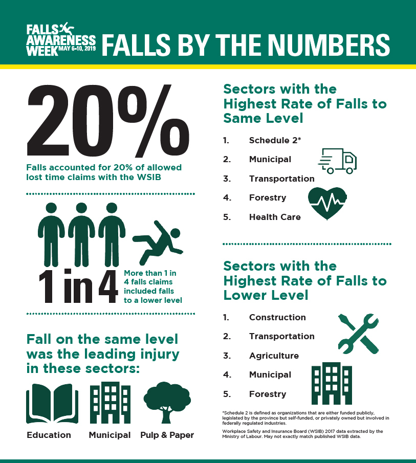 Falls accounted for 20% of allowed lost time claims.  More than 1 in 4 falls claims inclued falls to a lower level.  Fall on the same level was the leading injury in the Education, Municipal, and Pulp & Paper sectors.  Sectors with the highest rate of falls to same level: 1: Schedule 2* 2: Municipal 3: Transportation 4: Forestry 5: Health Care  * Schedule 2 is defined as organizations that are either funded publicy, legislated by the province but self-funded, or privately owned but involved in federally regulated industries.  Sectors with the highest rate of falls to lower level: 1: Construction 2: Transportation 3: Agriculture 4: Municipal 5: Forestry